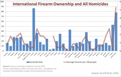 International firearm ownership and homicide rates