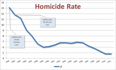 California homicide rates and three-strike laws