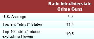 strong vs. weak gun control soruce states for crime guns