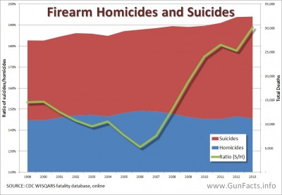 Homicides and suicides - time series