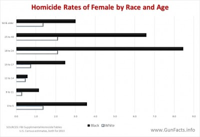 Homicide Rates of Females by Race and Age