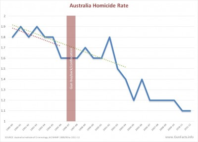Australia homicide rate before and after gun ban