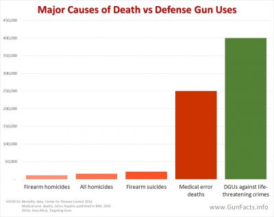 Compare deaths from medical mistakes and guns