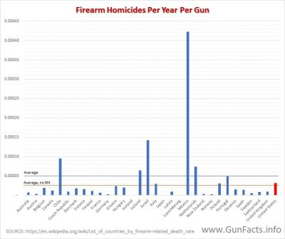 GUNS IN OTHER COUNTRIES gun homicides by number of gun in oecd countries