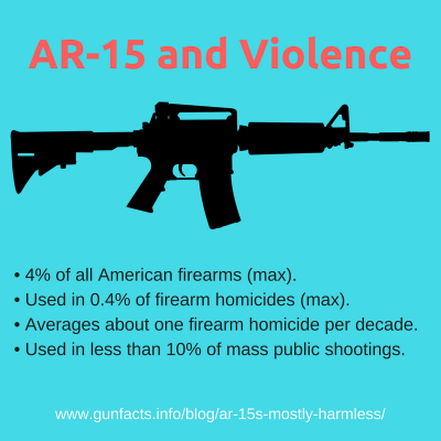 AR-15 and Violence - infographic