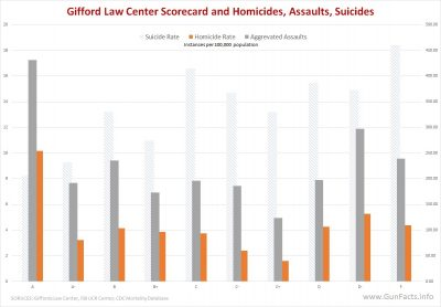 Giffords Law Center Scorcard - Homicides - Assaults - Suicides