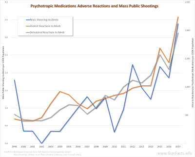 GUNS AND CRIME - Psychotropic medications covariance with mass public shootings - 1999 through 2017