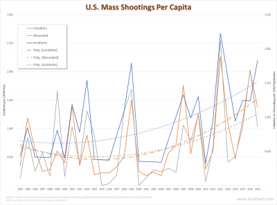 U.S. Mass Public Shootings Per Capita 1982 through 2016