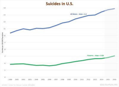 Total suicide and firearm suicide rates from 2000 through 2016