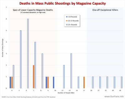 Deaths in Mass Public Shootings by Magazine Capacity - 1998-2018