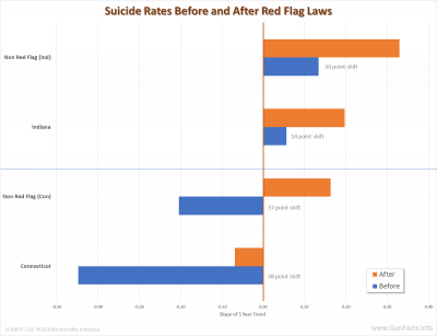 Suicide Rates Before and After Red Flag Laws - slope comparison