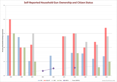 Self-Reported Household Gun Ownership and Citizen Status - Gallup, ABC, GSS, Pew, BRFSS