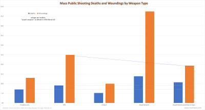 Mass Public Shooting Deaths and Woundings by Weapon Type - 1982 thru 2020-06-26.png