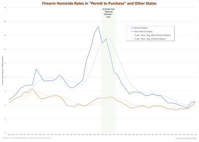 Firearm Homicide Rates in Permit to Purchase and Other States